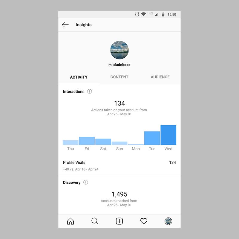 Instagram Business Profile metrics