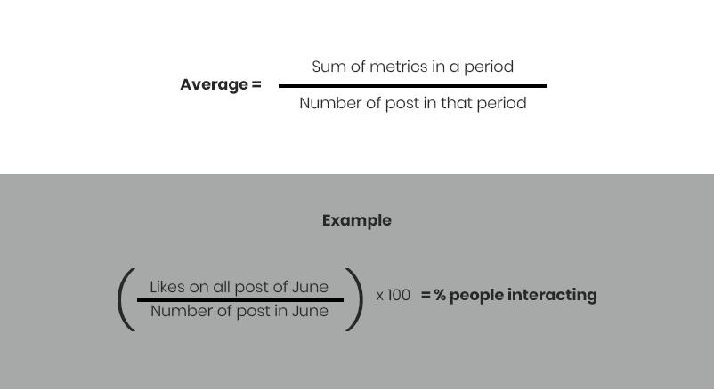 Instagram Analytics Metrics Average