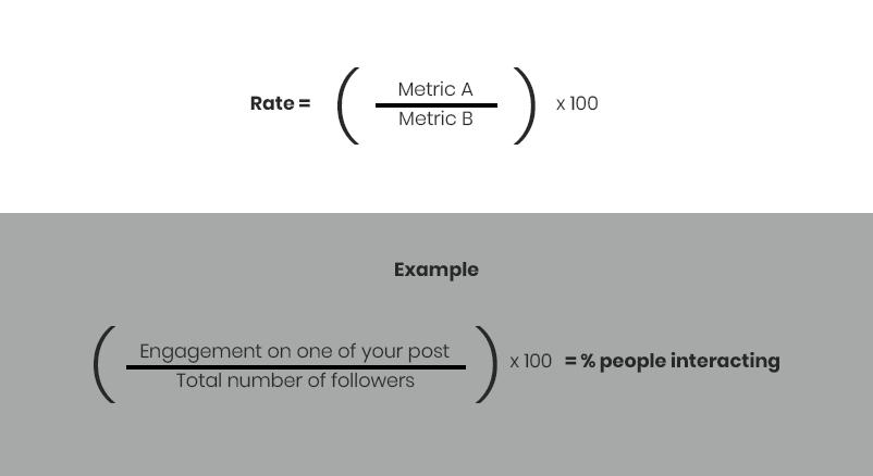 Instagram Analytics Metrics Rate