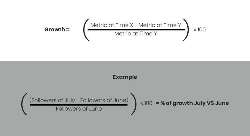 Instagram Analytics Metrics Growth