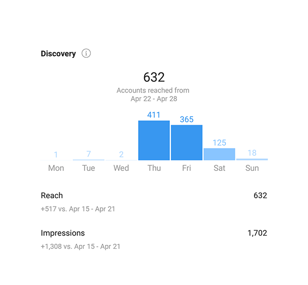 Instagram Analytics discovery